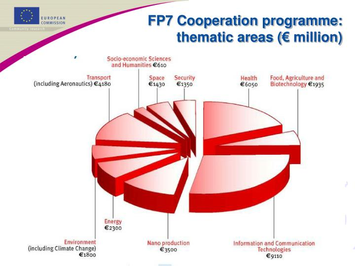 FP7 Cooperation programme: