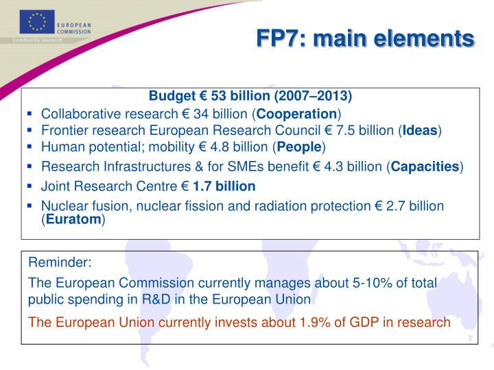 Budget € 53 billion (2007–2013)