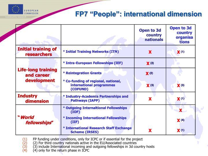 "FP7 ""People"": international dimension"