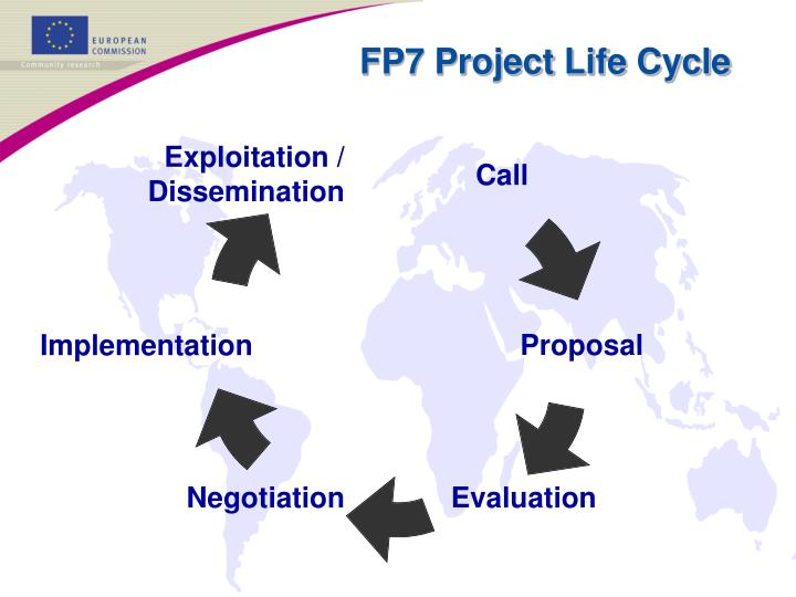 FP7 Project Life Cycle