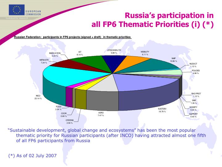 Russia's participation in