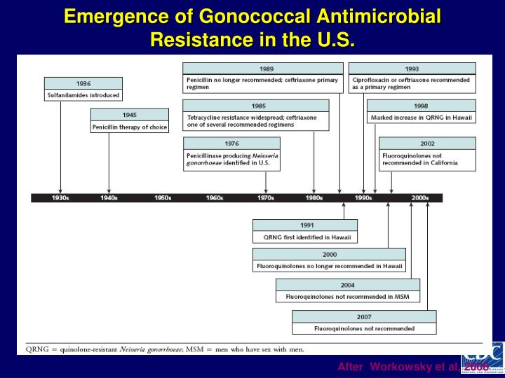 Emergence of Gonococcal Antimicrobial Resistance in the U.S.