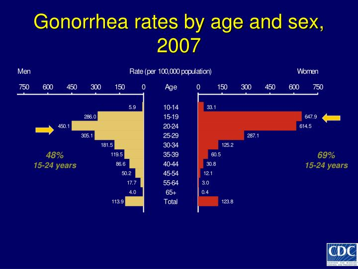 Gonorrhea rates by age and sex,