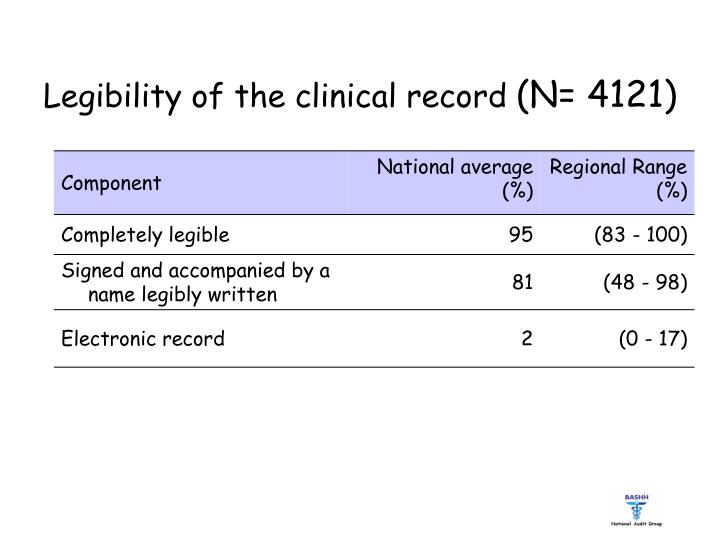Legibility of the clinical record