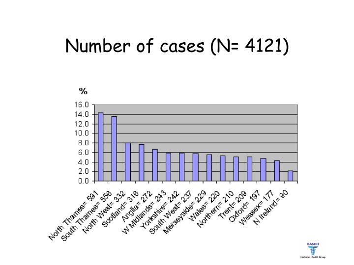 Number of cases (N=