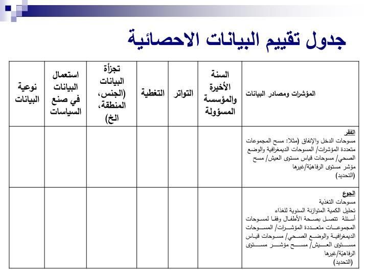 جدول تقييم البيانات الاحصائية