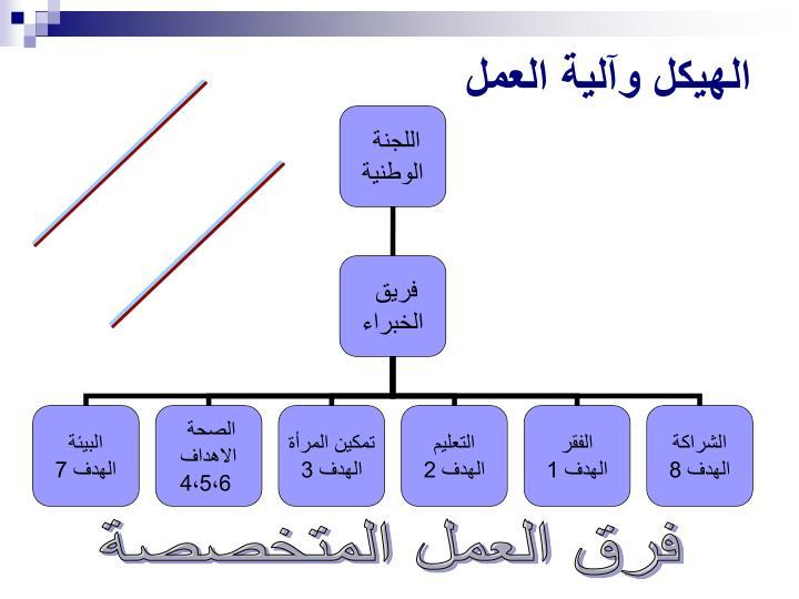 الهيكل وآلية العمل