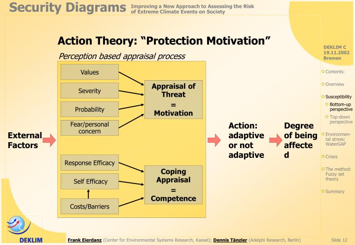 """Action Theory: """"Protection Motivation"""""""