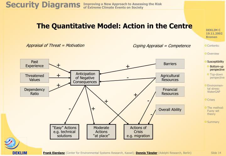 The Quantitative Model: Action in the Centre