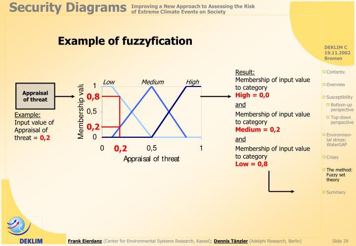Example of fuzzyfication