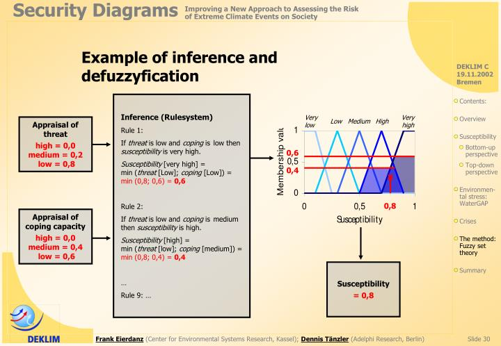 Example of inference and defuzzyfication