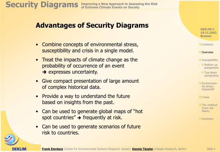 Advantages of Security Diagrams