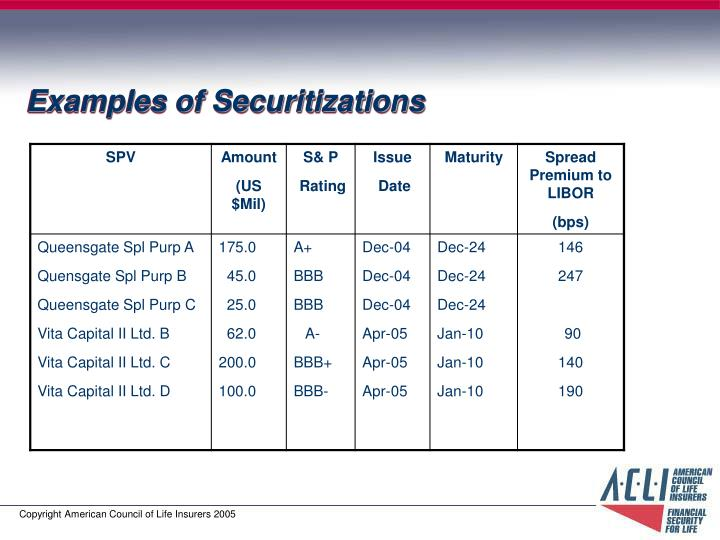 Examples of Securitizations