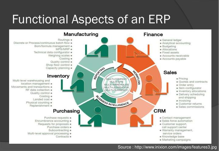 Functional Aspects of an ERP