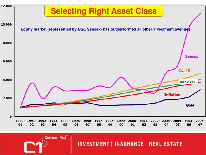 Equity market (represented by BSE Sensex) has outperformed all other investment avenues
