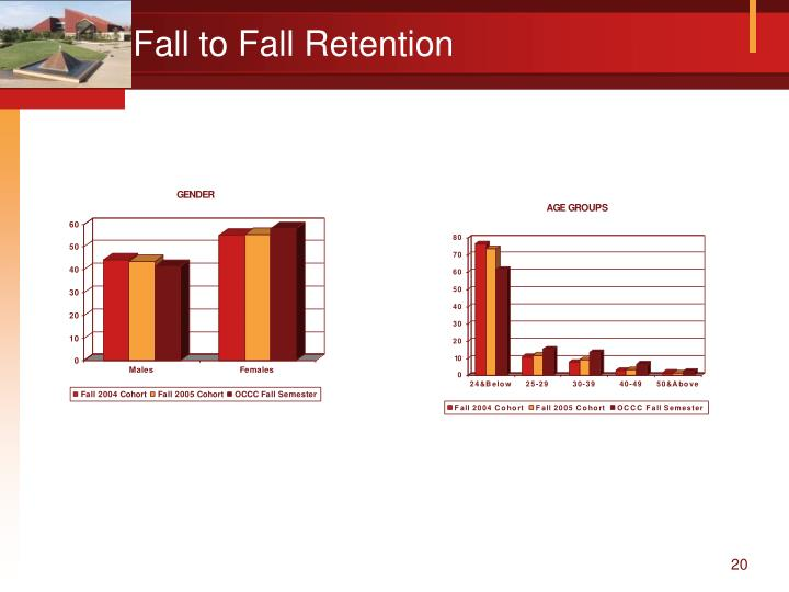 Fall to Fall Retention