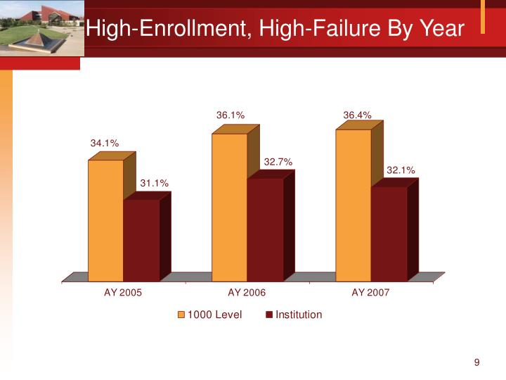 High-Enrollment, High-Failure By Year