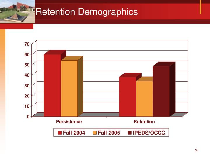 Retention Demographics
