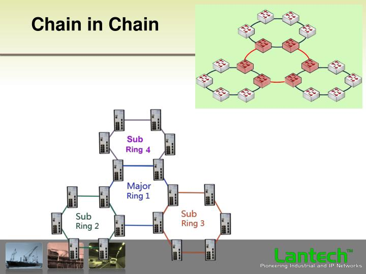 Chain in Chain