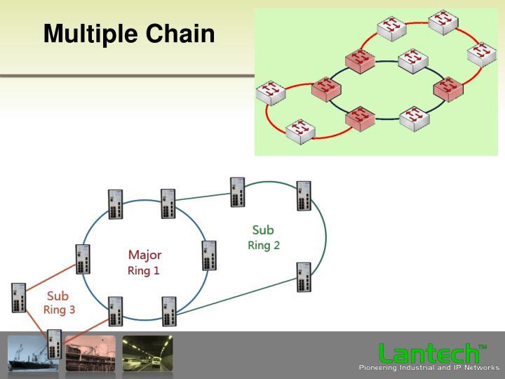 Multiple Chain