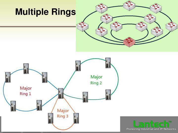 Multiple Rings