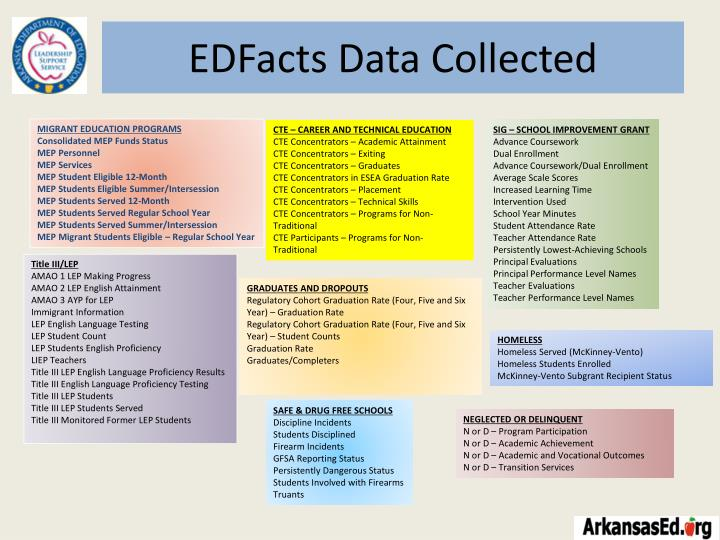 EDFacts Data Collected
