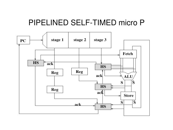 PIPELINED SELF-TIMED micro P
