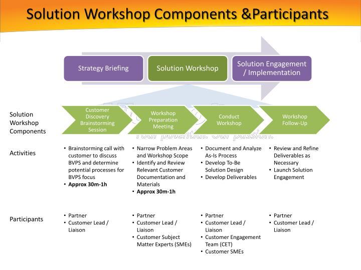 Solution Workshop Components &Participants