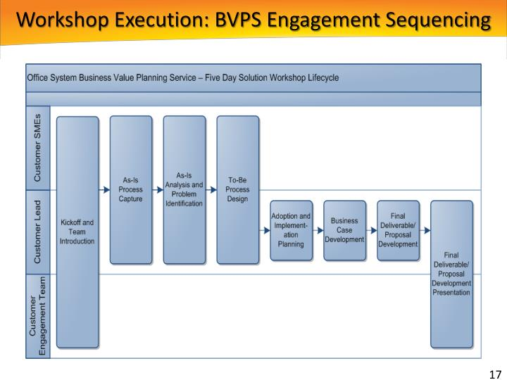 Workshop Execution: BVPS Engagement Sequencing