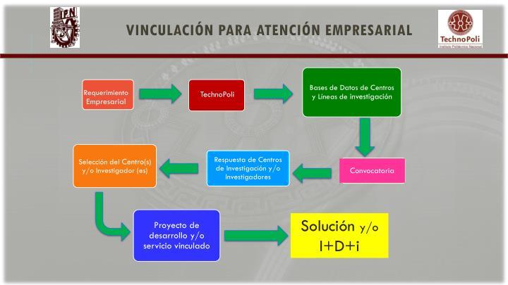 Vinculación para atención empresarial