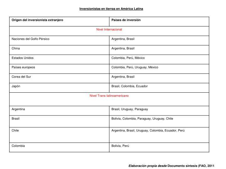 Inversionistas en tierras en América Latina