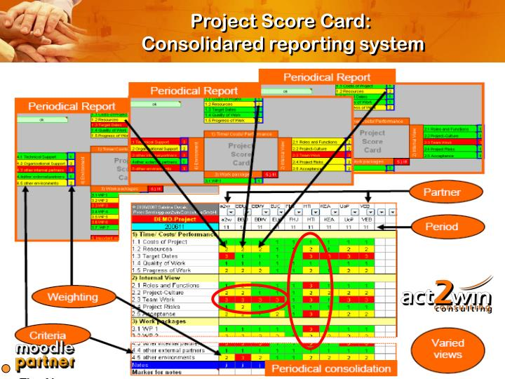 Project Score Card: