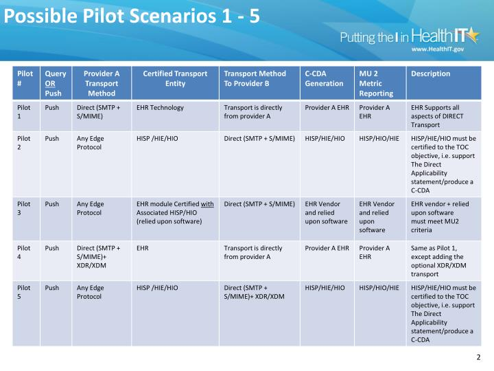 Possible pilot scenarios 1 5