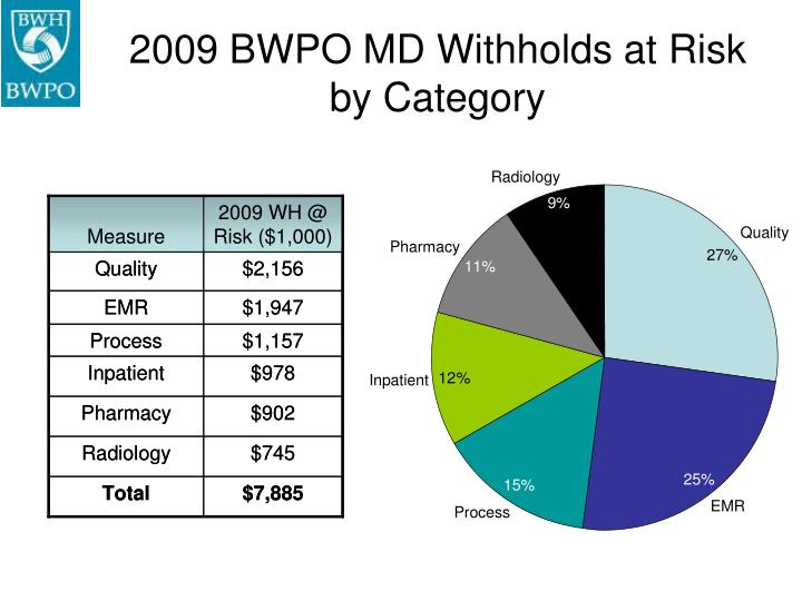 2009 BWPO MD Withholds at Risk