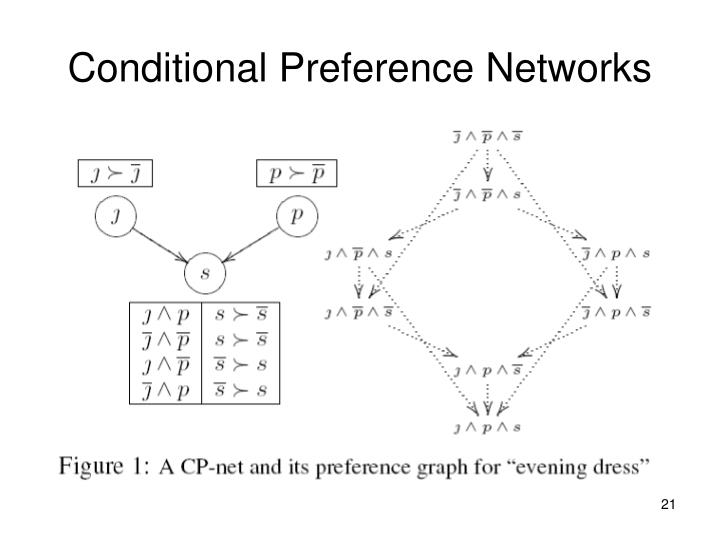 Conditional Preference Networks