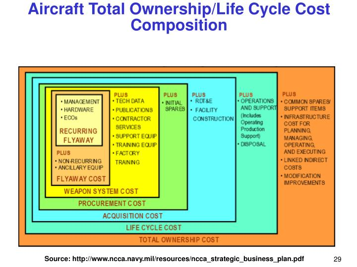 Aircraft Total Ownership/Life Cycle Cost Composition