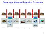 separately managed logistics processes