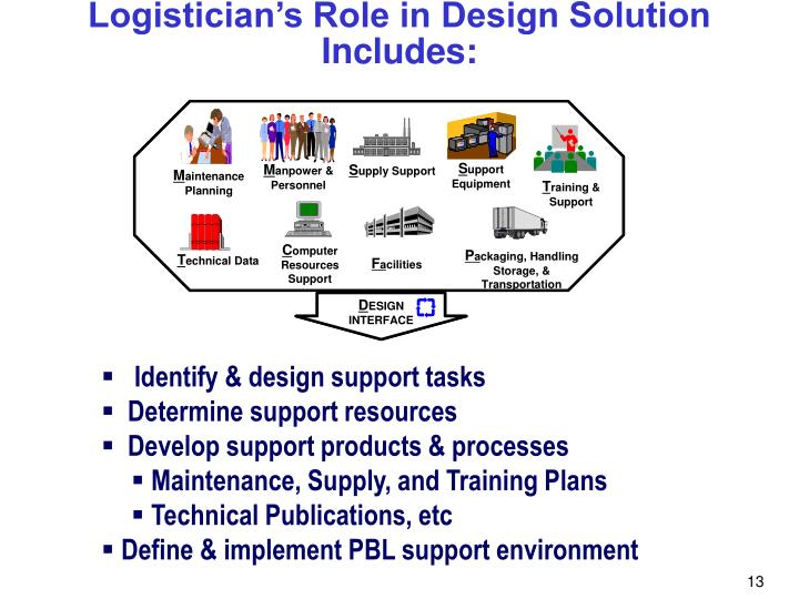 Logistician's Role in Design Solution Includes: