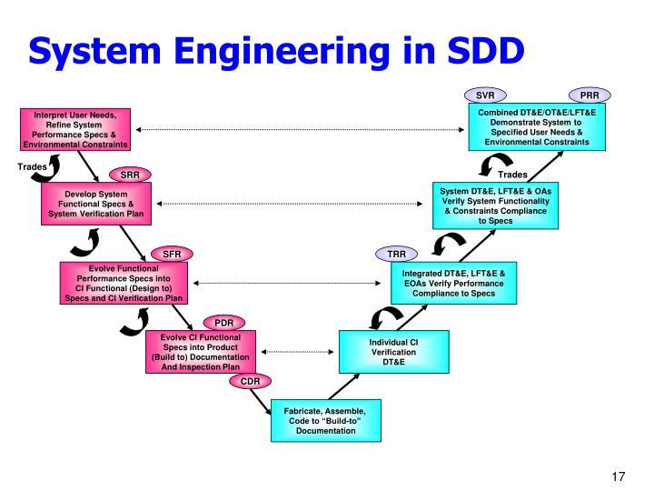 System Engineering in SDD