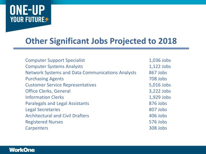 Other Significant Jobs Projected to 2018