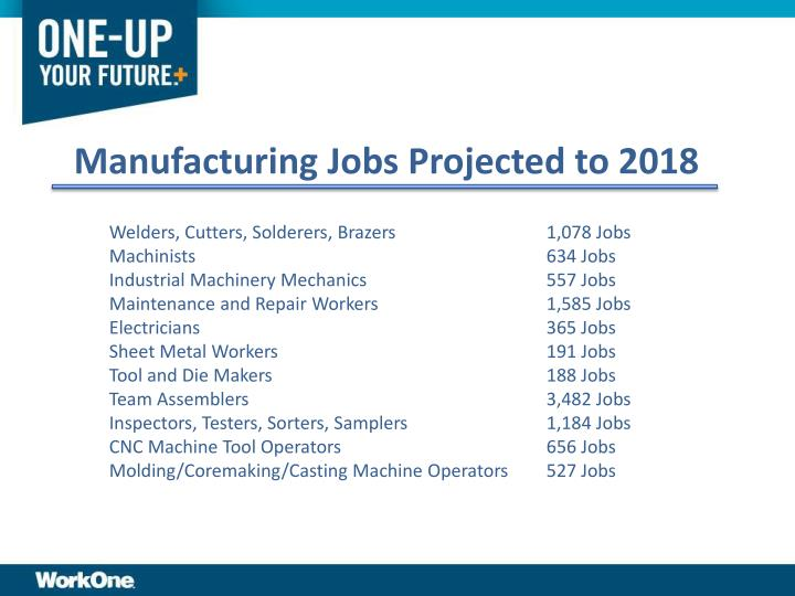 Manufacturing Jobs Projected to 2018