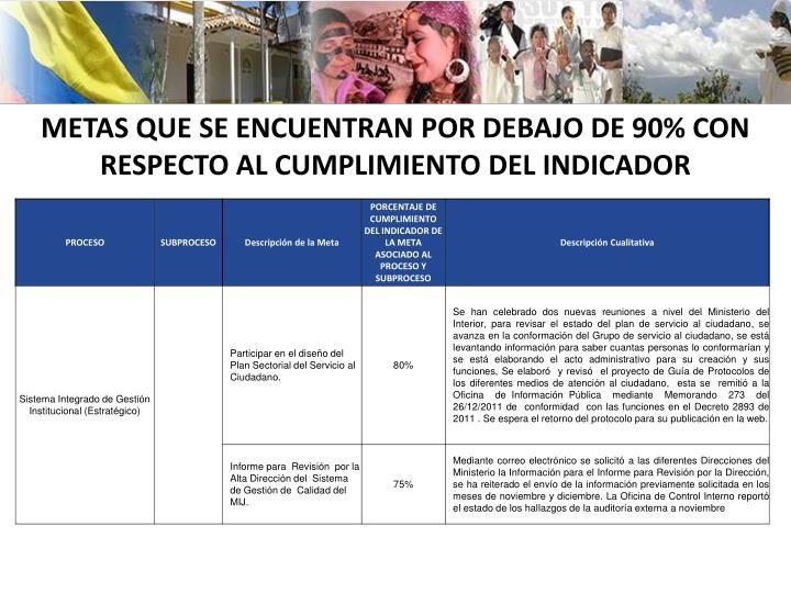 METAS QUE SE ENCUENTRAN POR DEBAJO DE 90% CON RESPECTO AL CUMPLIMIENTO DEL INDICADOR
