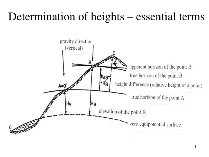 Determination of heights essential terms
