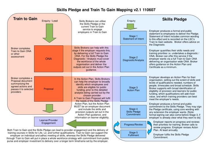 Skills Pledge and Train To Gain Mapping v2.1 110607