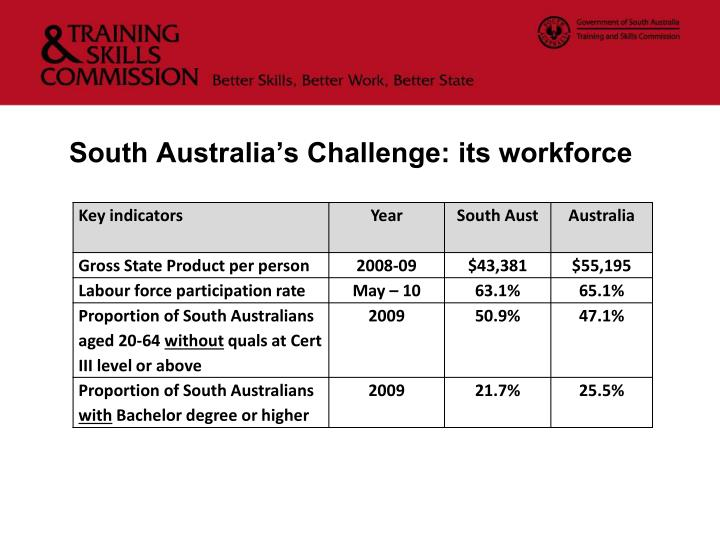 South Australia's Challenge: its workforce