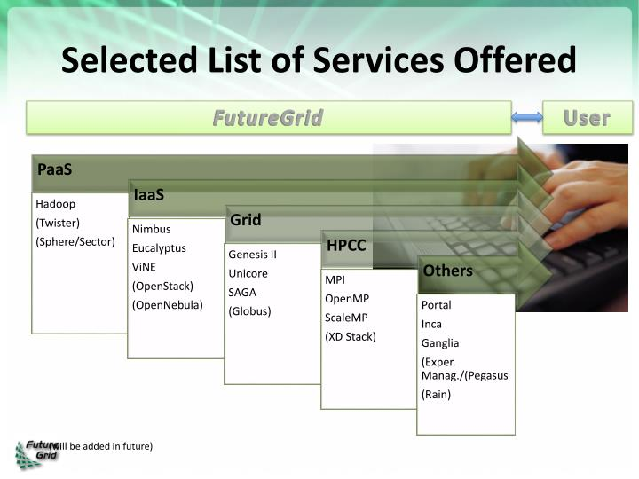 Selected List of Services Offered