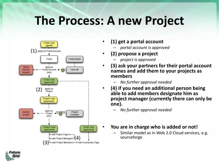 The Process: A new Project