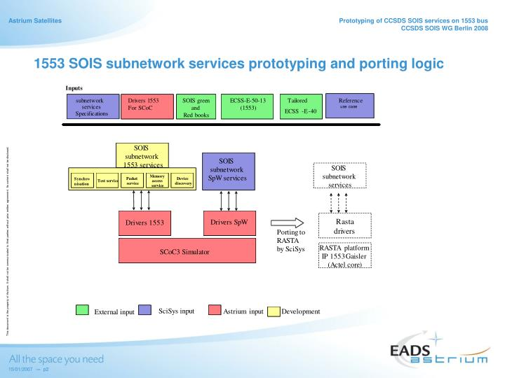 1553 SOIS subnetwork services prototyping and porting logic