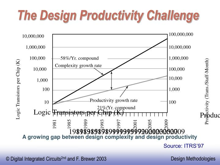 The design productivity challenge