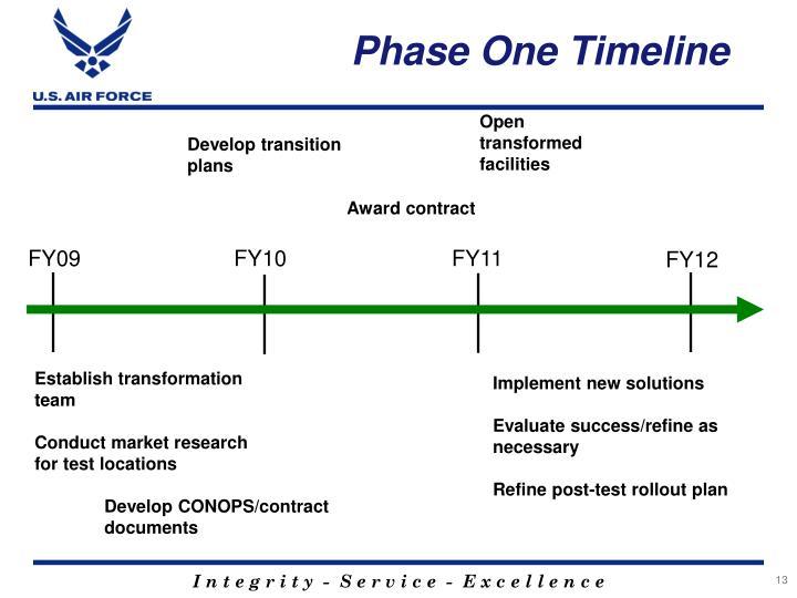 Phase One Timeline